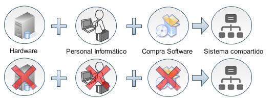El ahorro de la Gestión Documental en Cloud para empresas con varias oficinas