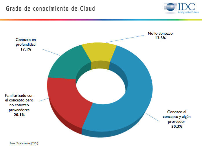 cloud-computing-espana