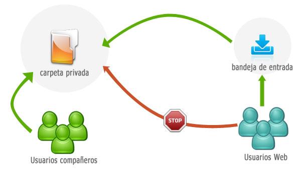 Motivos para el control de los archivos enviados desde la web