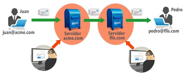 envio-correos-privacidad