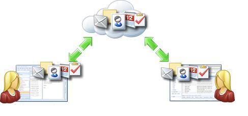 trabajando-en-cloud