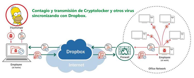 contagio-cryptolocker-dropbox