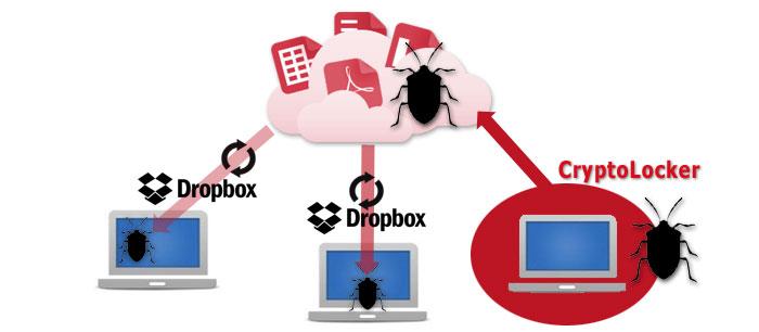 si afecta a dropbox el cryptolocker no a Dataprius