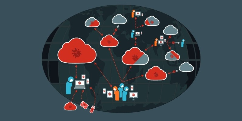 almacenar en la nube sincronizando y cryptolocker