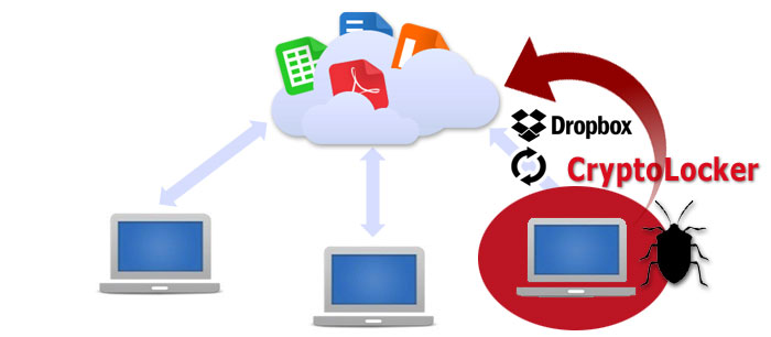 Dropbox sube cryptolocker a la Nube. Ransomware