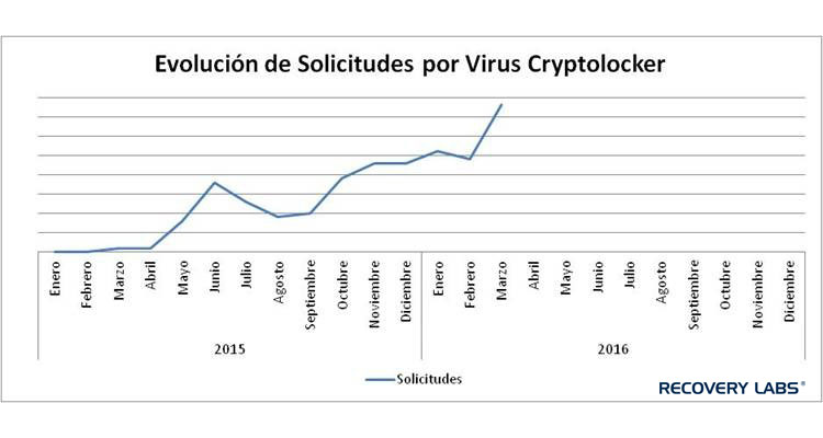 repunte cryptolocker abril 2016