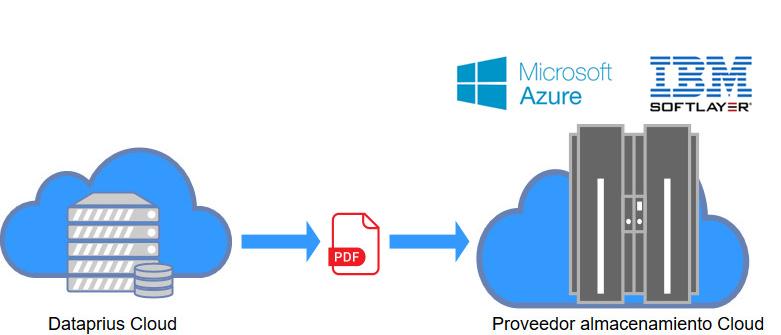 se guarda el archivo en el proveedor cloud