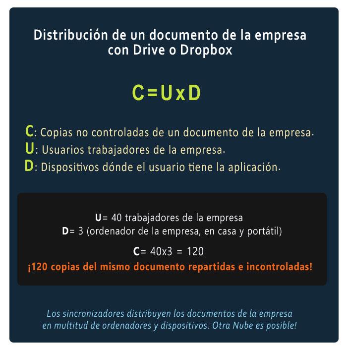 Formula de distribución de documentos con Dropbox o Drive