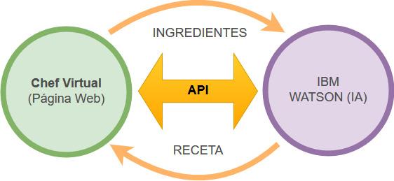 Ejemplo imaginario de uso de API