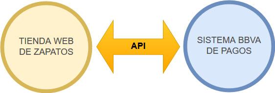 Las APIs comunican aplicaciones