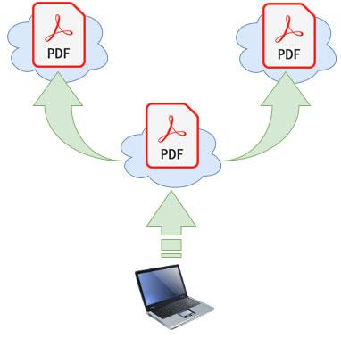 Copia redundante de archivos pdf en la nube