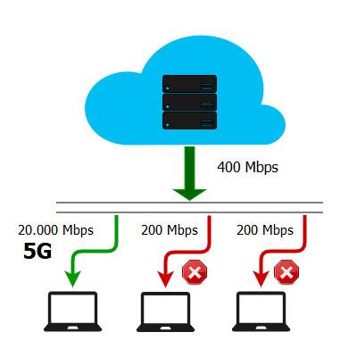 Ejemplo de uso de 5G llenando el ancho de banda.