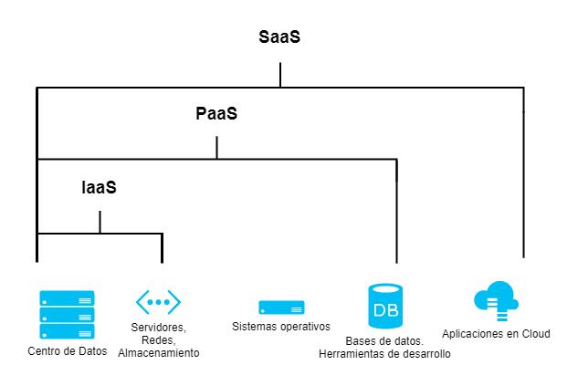 Diagrama mostrando el alcance de las infraestructuras serverless