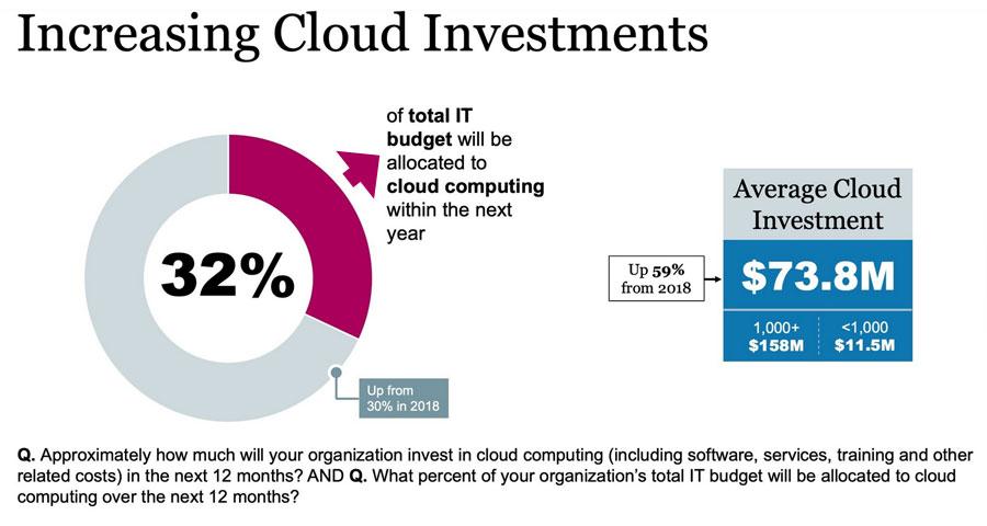 Incremento promedio de la inversión en cloud de la empresas.