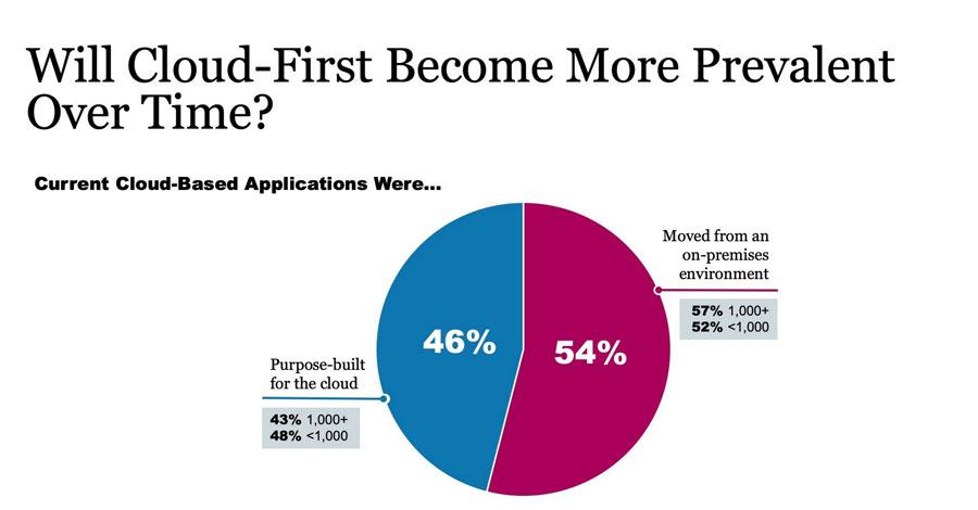 Prevalencia del Cloud frente On Premise.