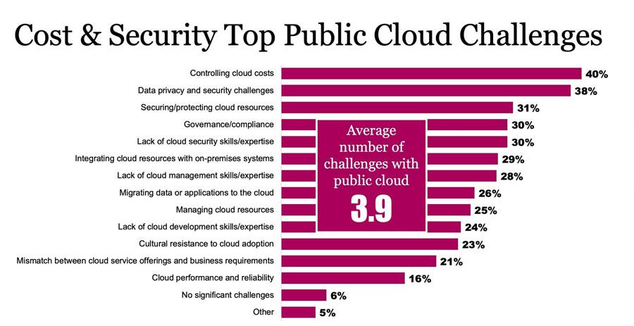 Retos del Cloud para su estableciemiento en las empresas.