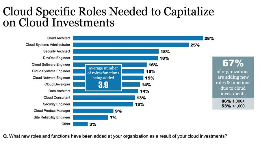 Roles laborales necesarios para capitalizar la inversión en Cloud