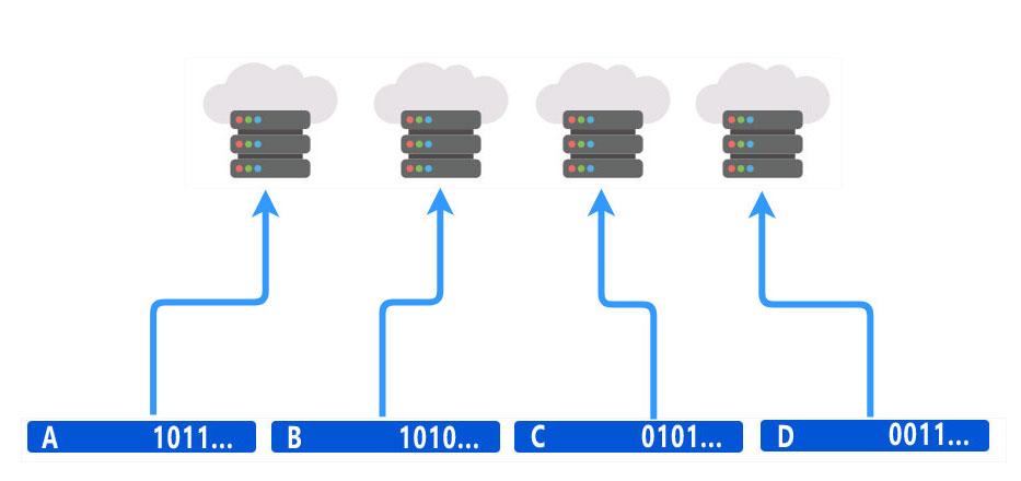 Guardar cada fragmento en un servidor de la Nube diferente.